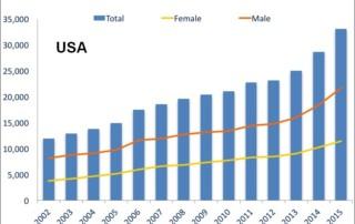 Opioid Deaths, US Timeline