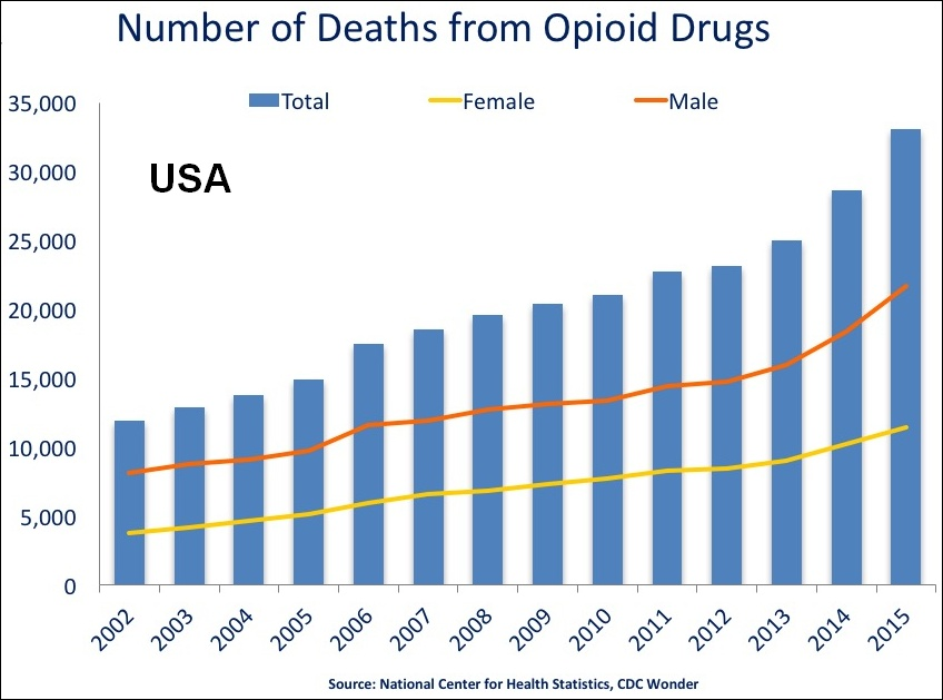 Opioid Deaths, US Timeline