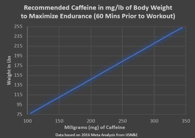 Recommended Caffeine